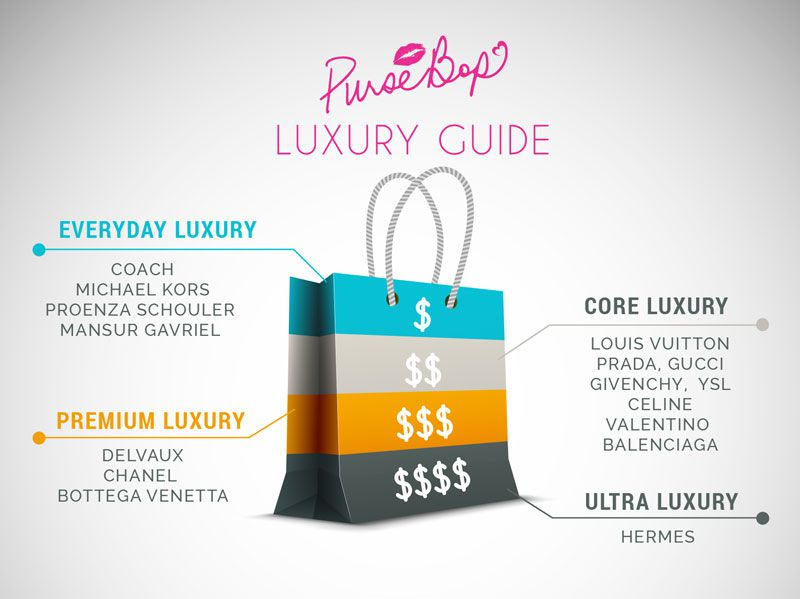 The Luxury Handbag Market