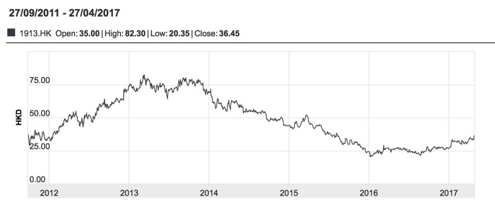 Prada's Share Graph Since its IPO. Photo Courtesy: Prada Group