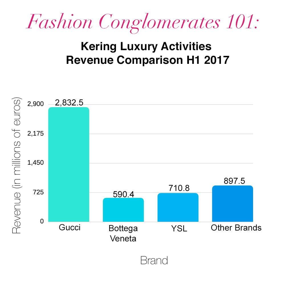 Kering Luxury Activites 2017
