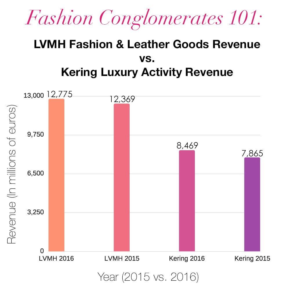 LVMH Kering 2015 2016 Revenue