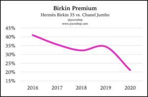 Plummeting Birkin Premium
