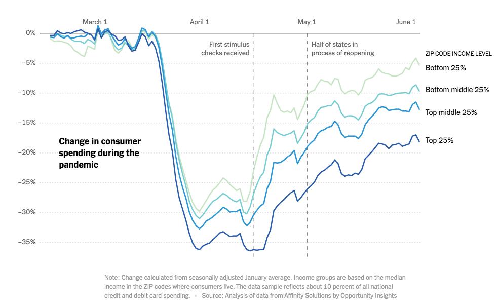 Consumer Spending during Covid