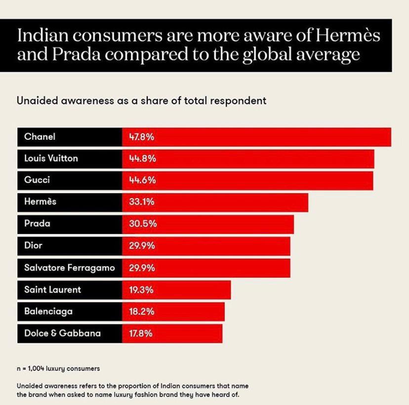 Indian luxury brand awareness