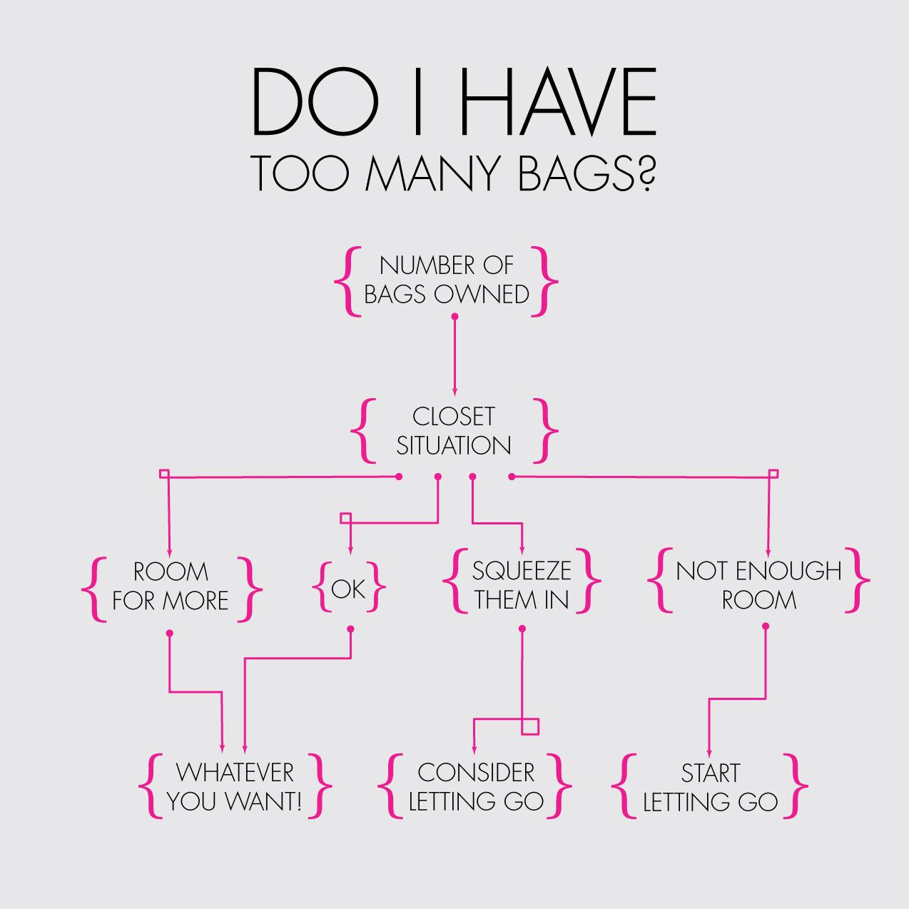 Too Many Bags?